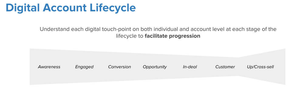 Digital Account Lifecycle with different stages